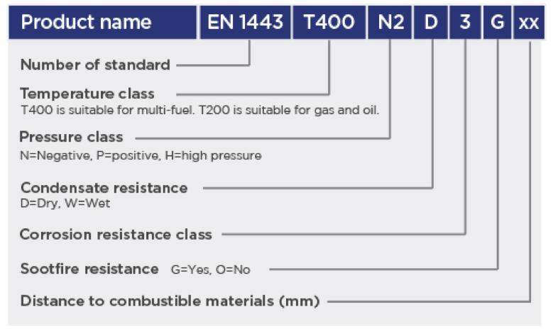 CE Designations