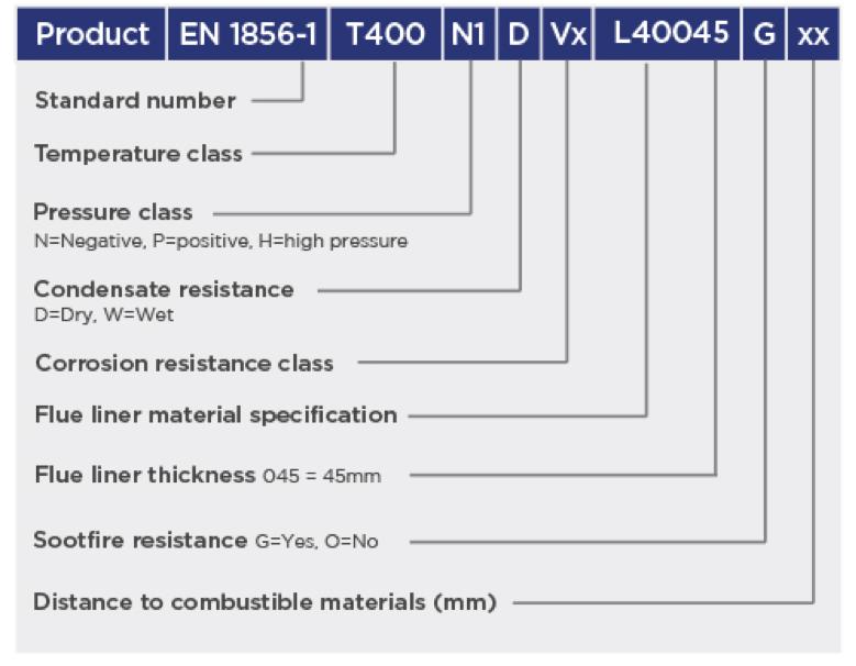 CE Designations 2